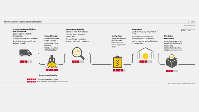 DHL Infographic 1