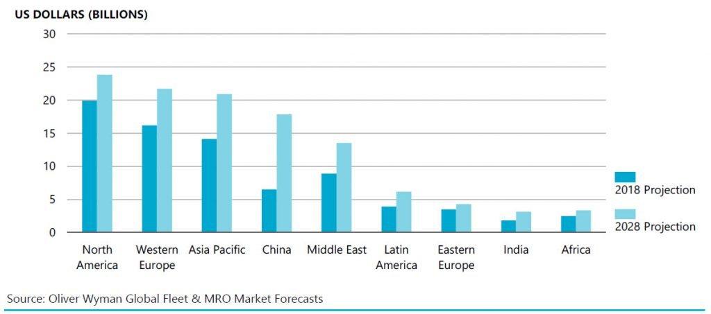 Trend of MRO Market