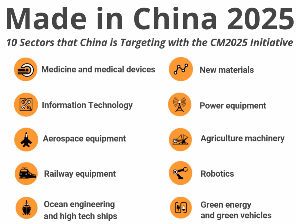 Made in CHina 2025