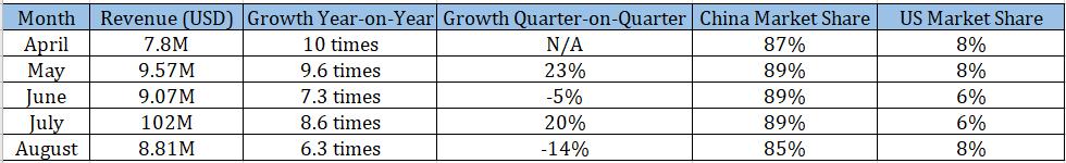 TikTok Monthly Revenue Statistics