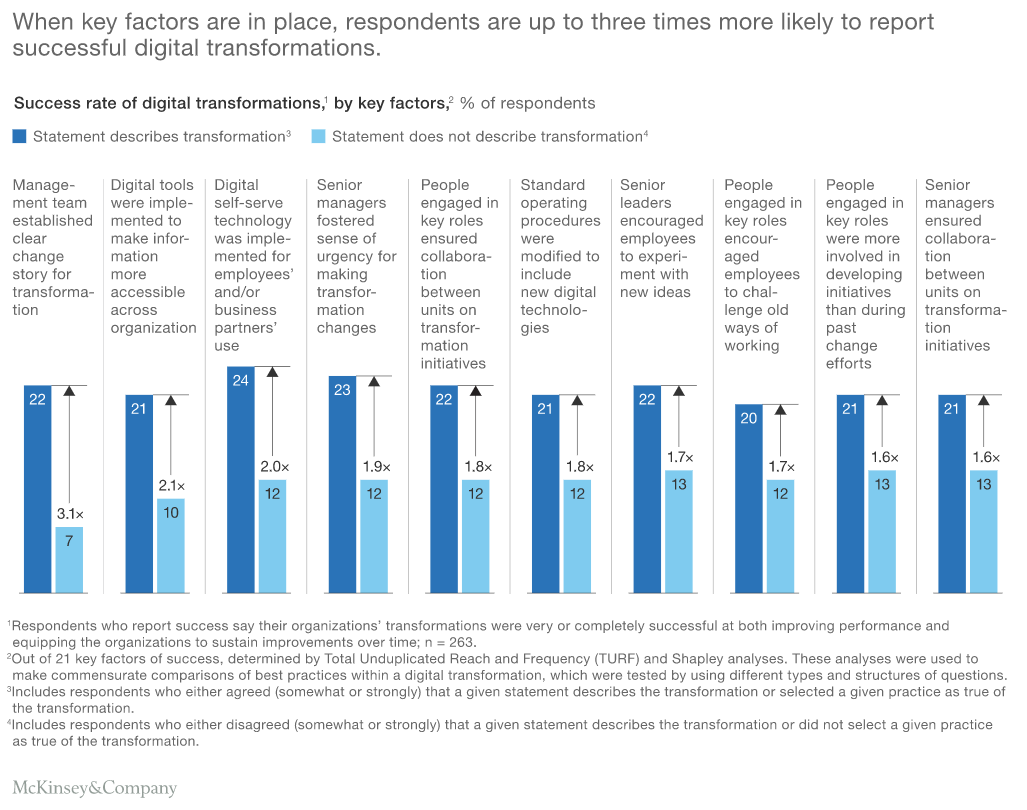 digital transformations by key factors