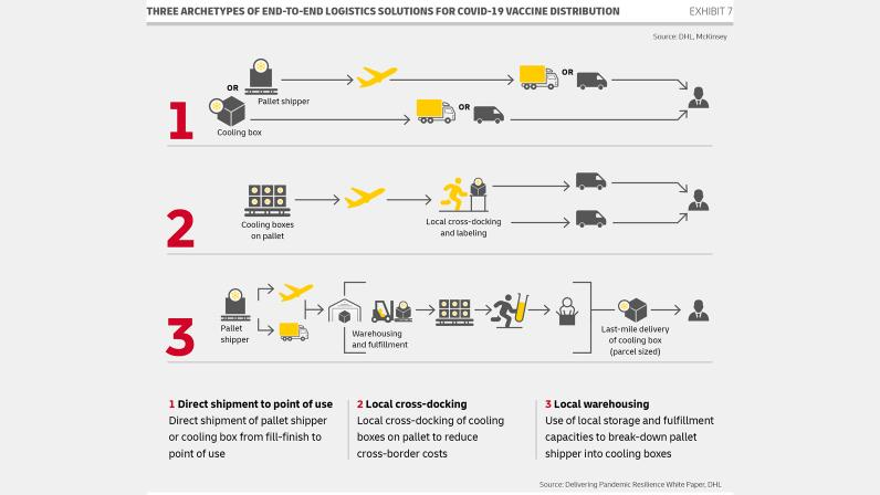 DHL Infographic 2