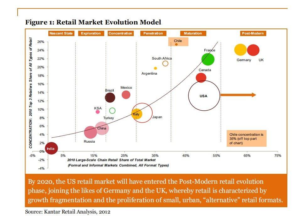 the US retail market