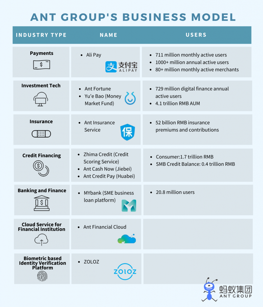 Ant Financial Group Business Model