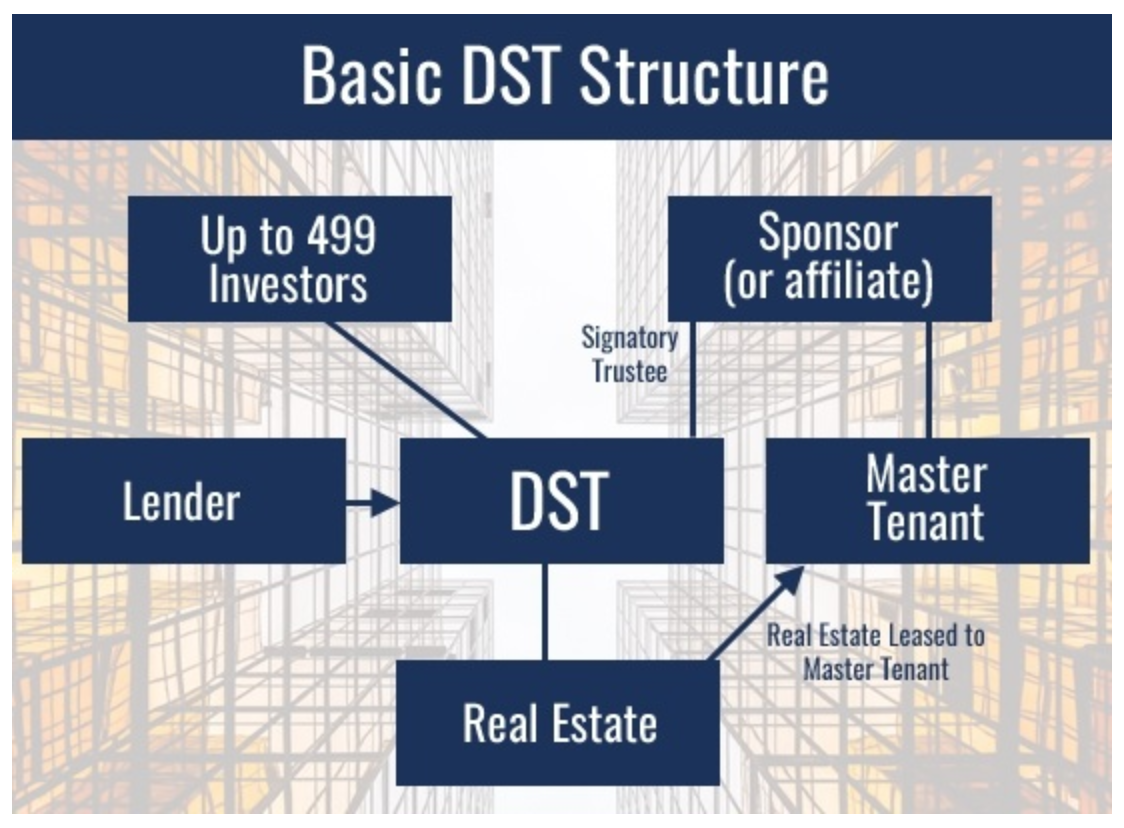 DST Basic Structure