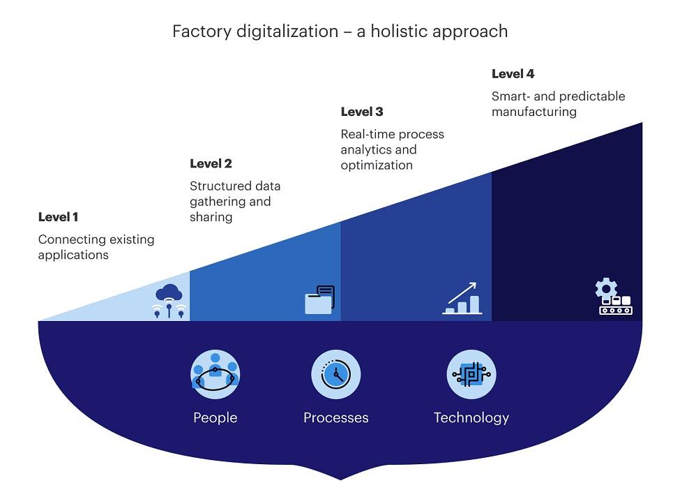 Factory Digitalization a holistic approach