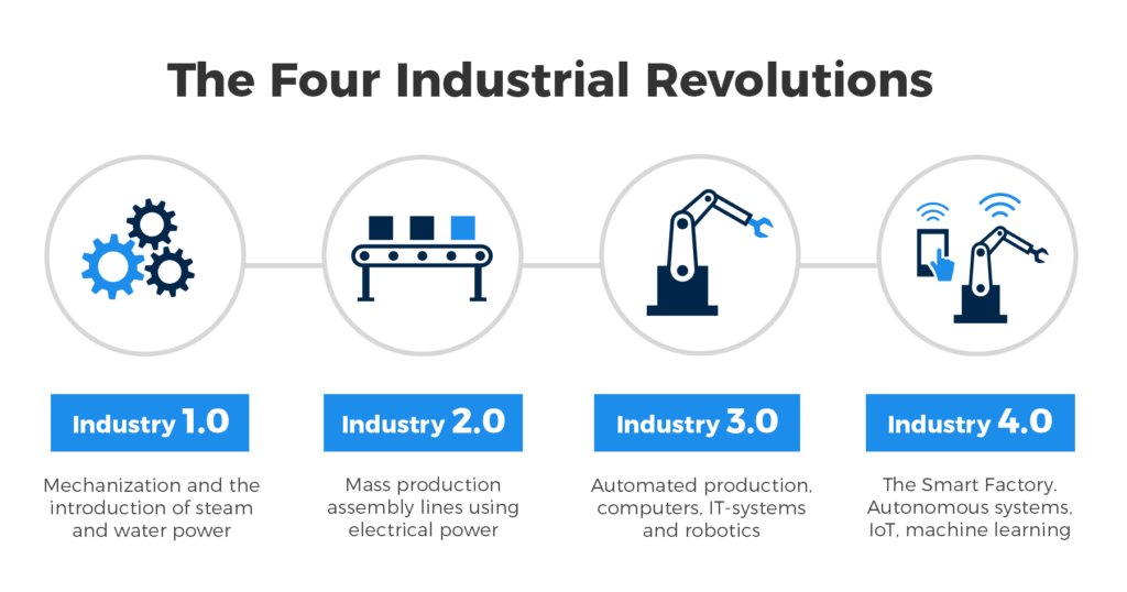 Factory Digitalization, the four industrial revolutions