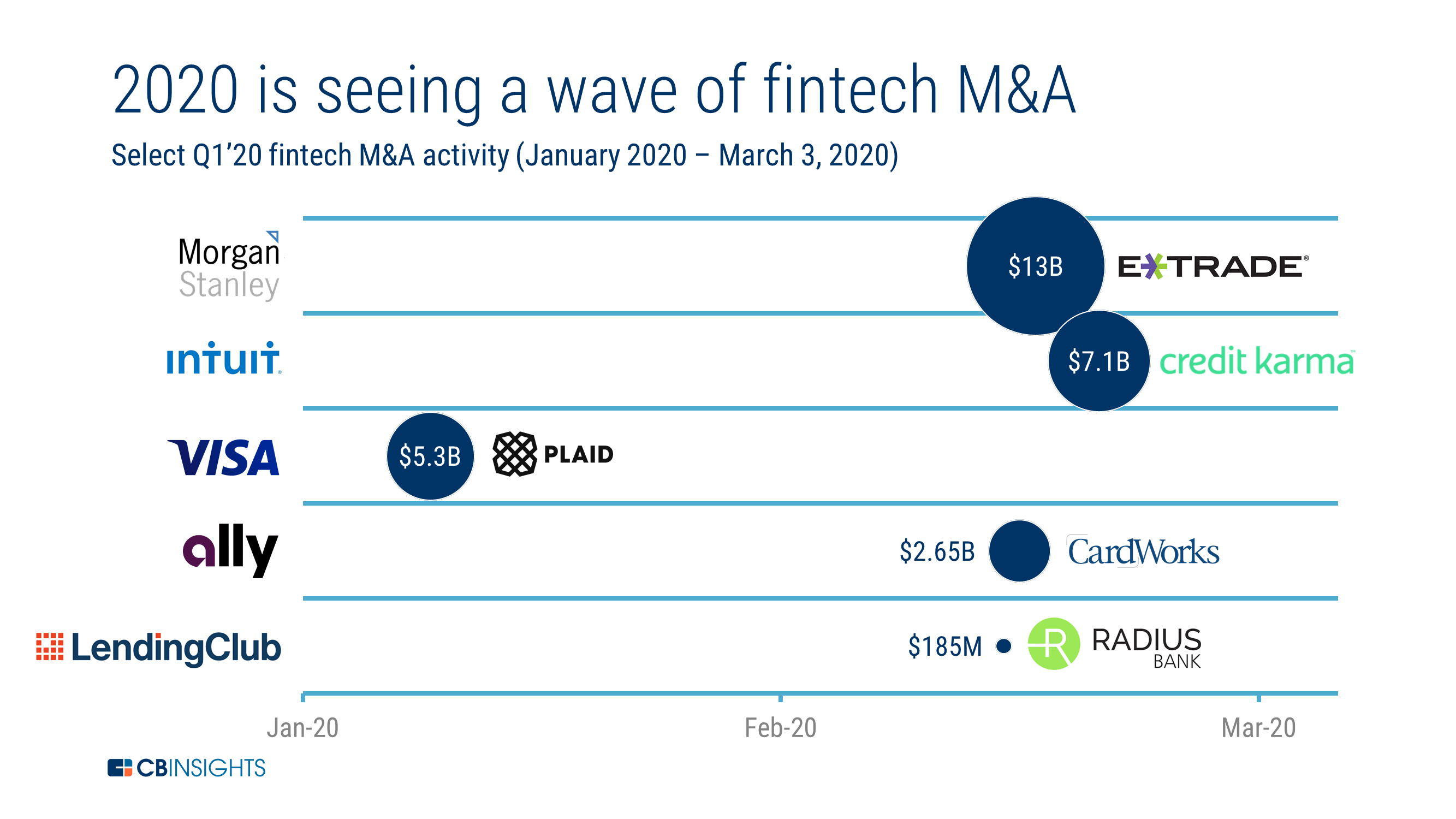 Fintech Insights Merger and Acquisition