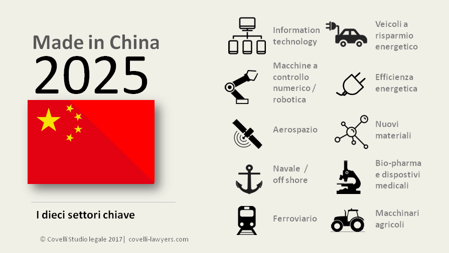 made in China 2025 news