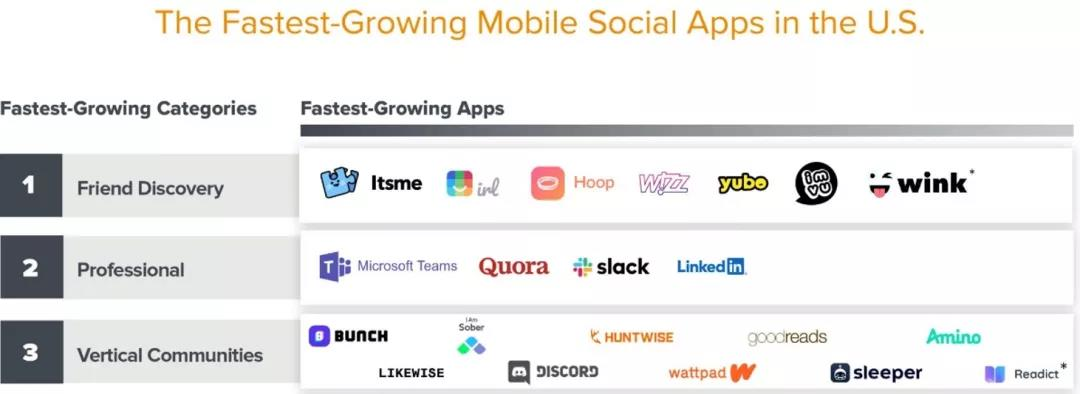 The fast growing mobile social apps