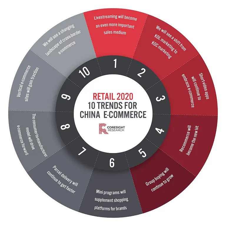 10 trends for China e-commerce 2020