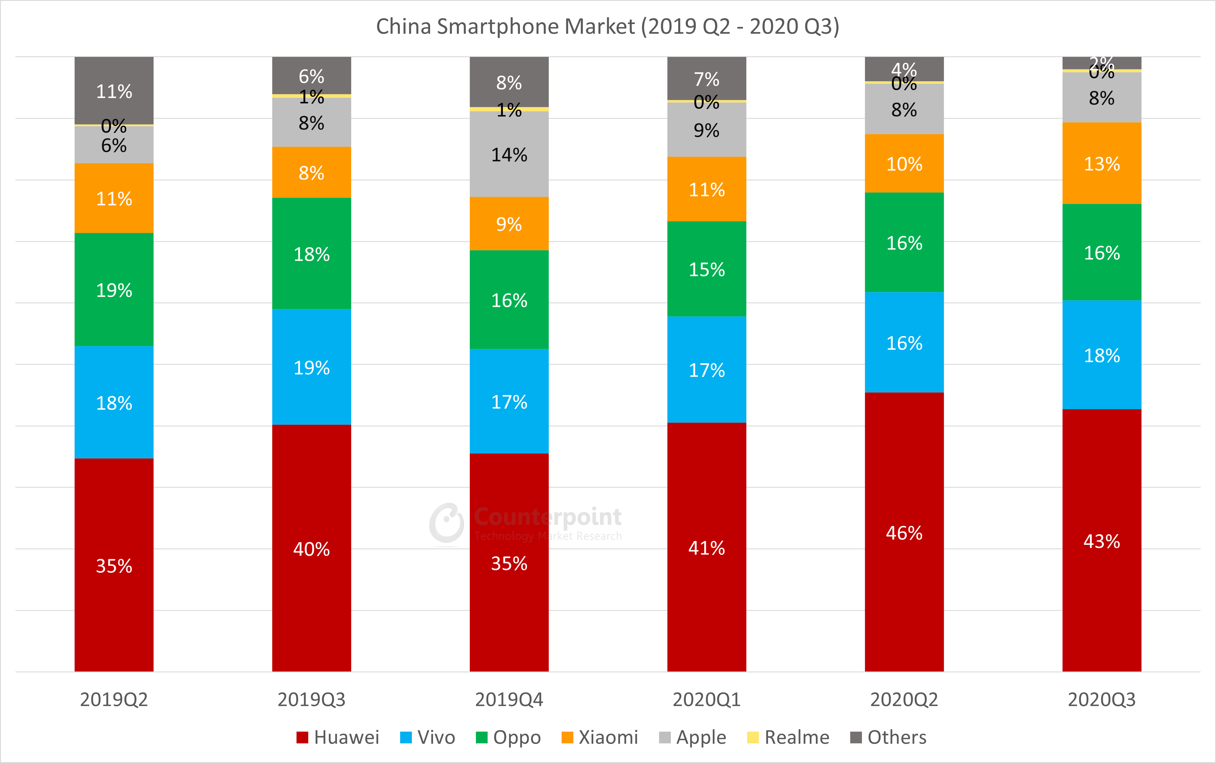China-Smartphone Market Share