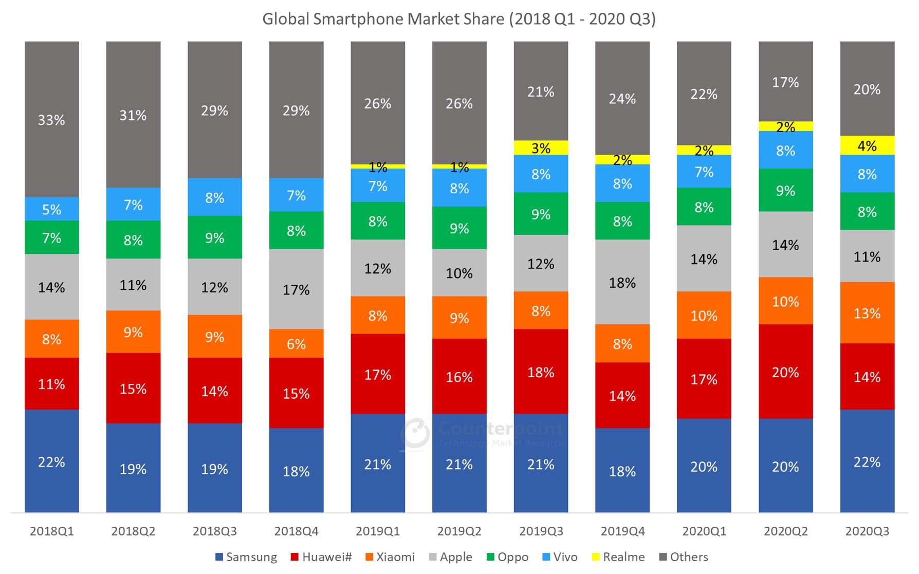 Counterpoint Global Smartphone Quarterly Market Data 2018Q1-2020Q3