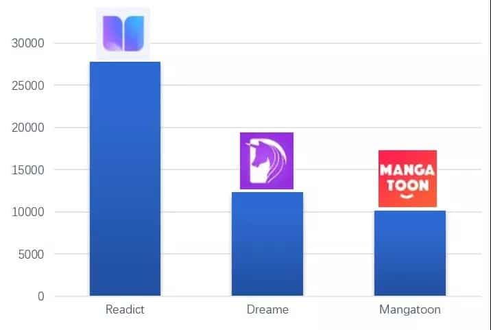 Top 3 Chinese apps for advertising spend