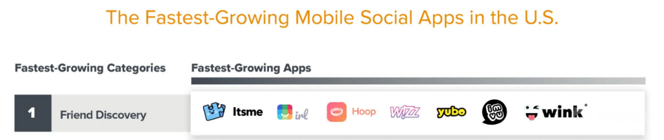 The Fast-Growing Mobile Social Apps