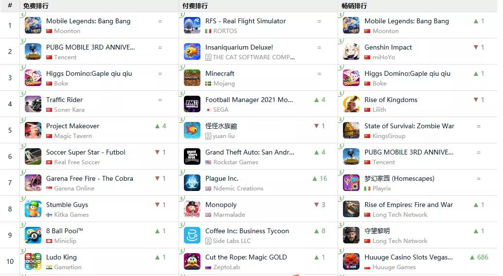 Indonesia IOS game list on April 8
